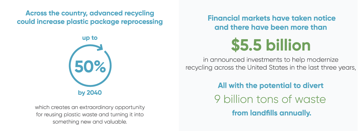 Virginia advanced recycling bill infographic