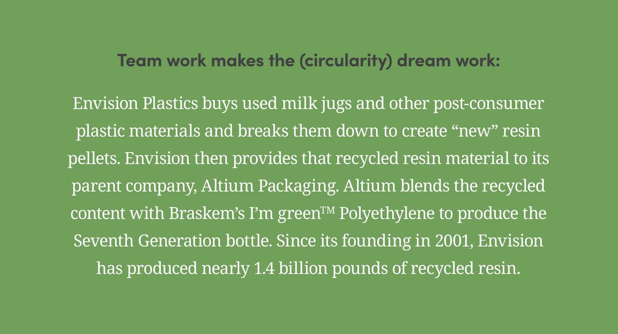 """Team work makes the (circularity) dream work: Envision Plastics buys used milk jugs and other post-consumer plastic materials and breaks them down to create """"new"""" resin pellets. Envision then provides that recycled resin material to its parent company, Altium Packaging. Altium blends the recycled content with Braskem's I'm greenTM Polyethylene to produce the Seventh Generation bottle. Since its founding in 2001, Envision has produced nearly 1.4 billion pounds of recycled resin."""