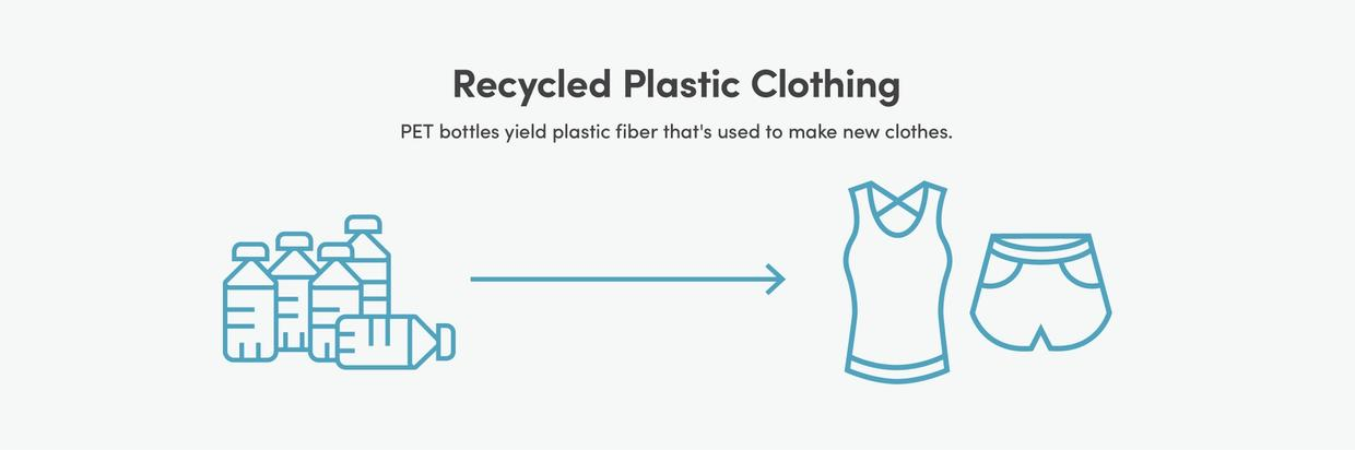 Recycled plastic clothing - PET bottles yield plastic fiber that's used to make new clothes