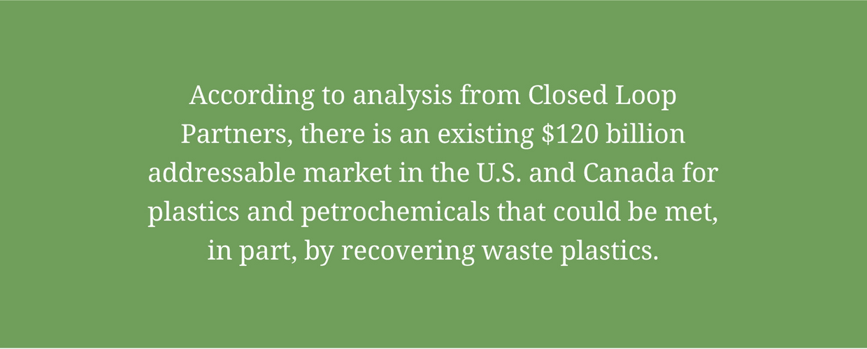 According to Closed Loop Partners analysis, there is an existing $120 billion addressable market in the U.S. and Canada for plastics and petrochemicals that could be met, in part, by recovering plastic waste.