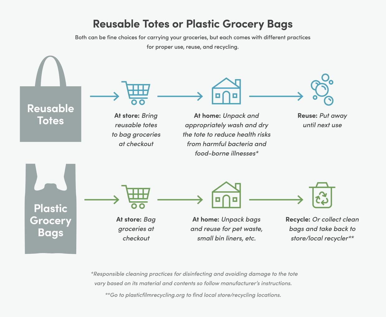How to use reusable totes and plastic grocery bags