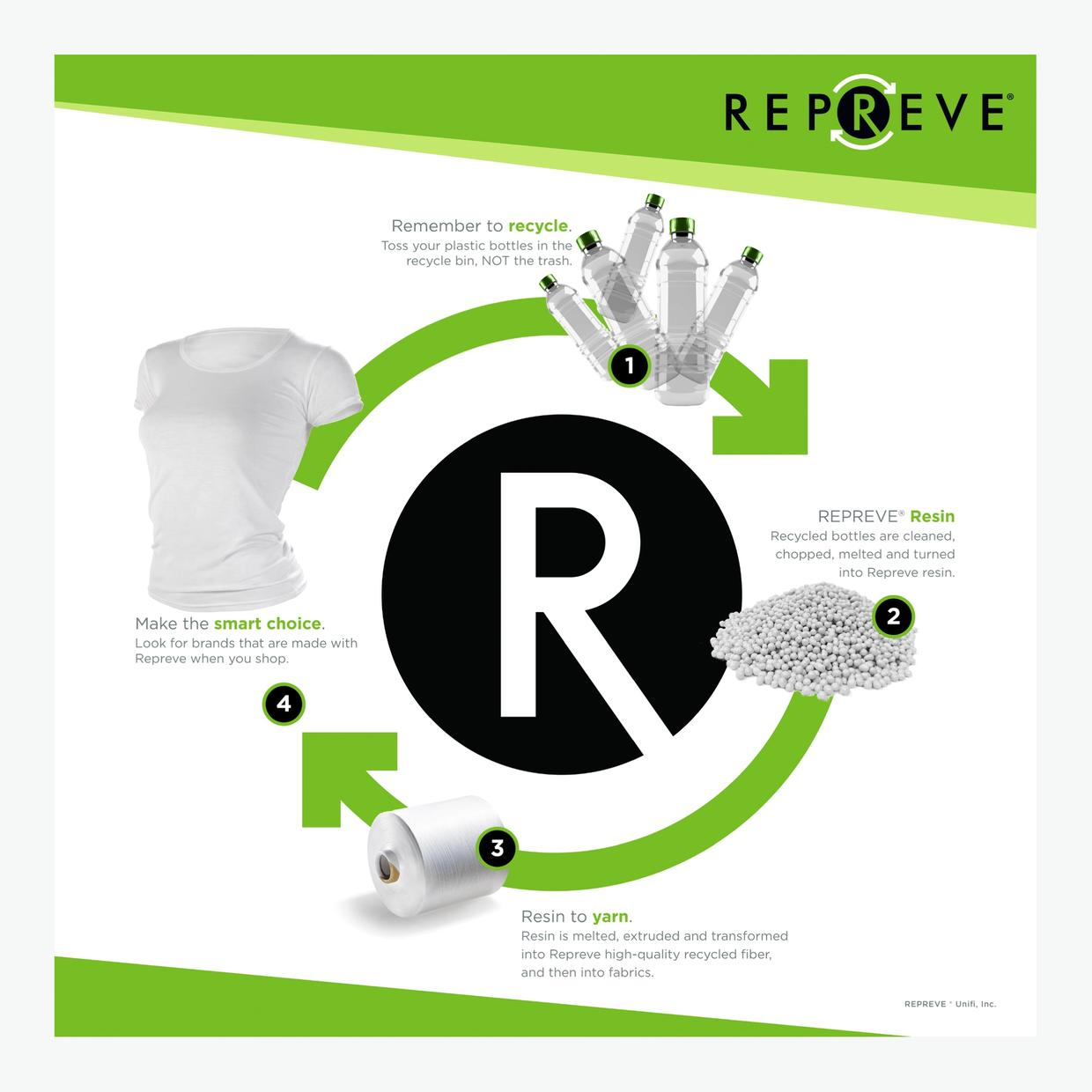 Repreve cycle